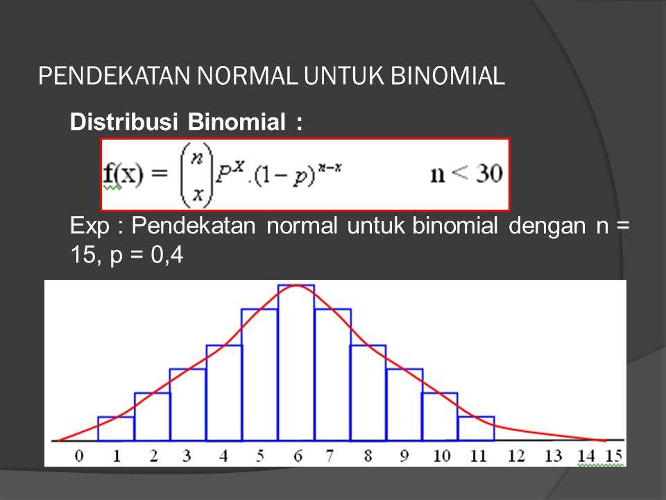 PENDEKATAN NORMAL UNTUK BINOMIAL Distribusi Binomial : Exp : Pendekatan normal untuk binomial dengan n = 15, p = 0,4