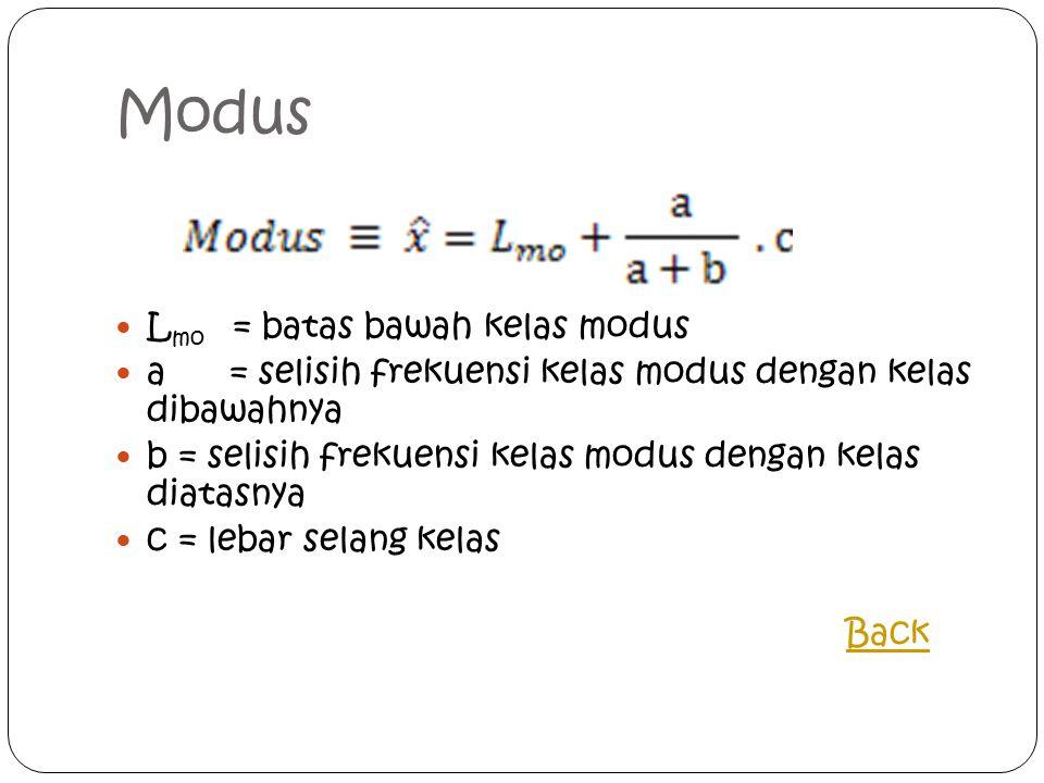 Modus L mo = batas bawah kelas modus a = selisih frekuensi kelas modus dengan kelas dibawahnya b = selisih frekuensi kelas modus dengan kelas diatasnya c = lebar selang kelas Back