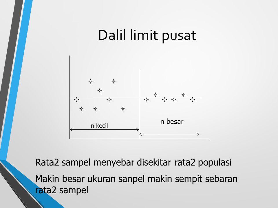 Dalil limit pusat n kecil n besar Rata2 sampel menyebar disekitar rata2 populasi Makin besar ukuran sanpel makin sempit sebaran rata2 sampel
