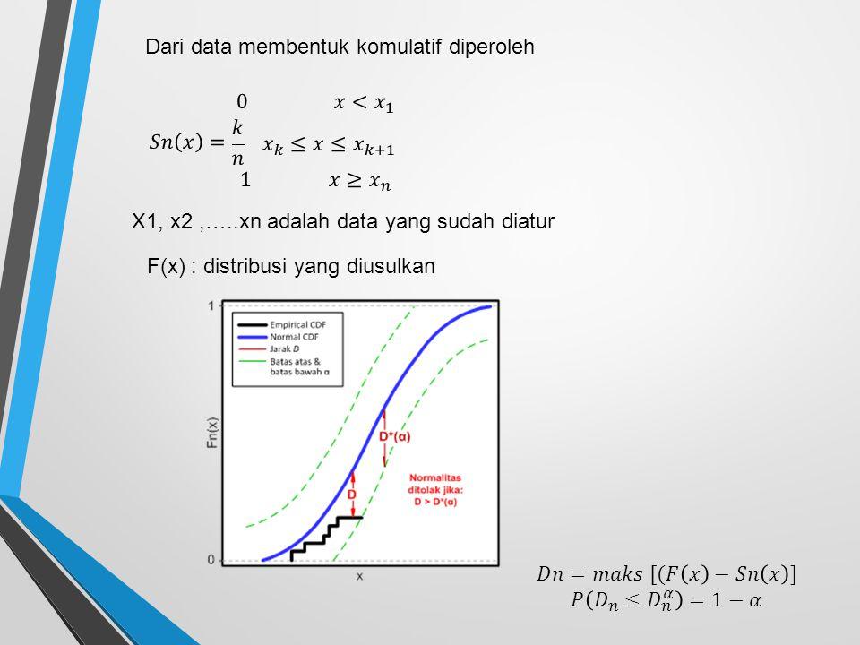 Dari data membentuk komulatif diperoleh X1, x2,…..xn adalah data yang sudah diatur F(x) : distribusi yang diusulkan