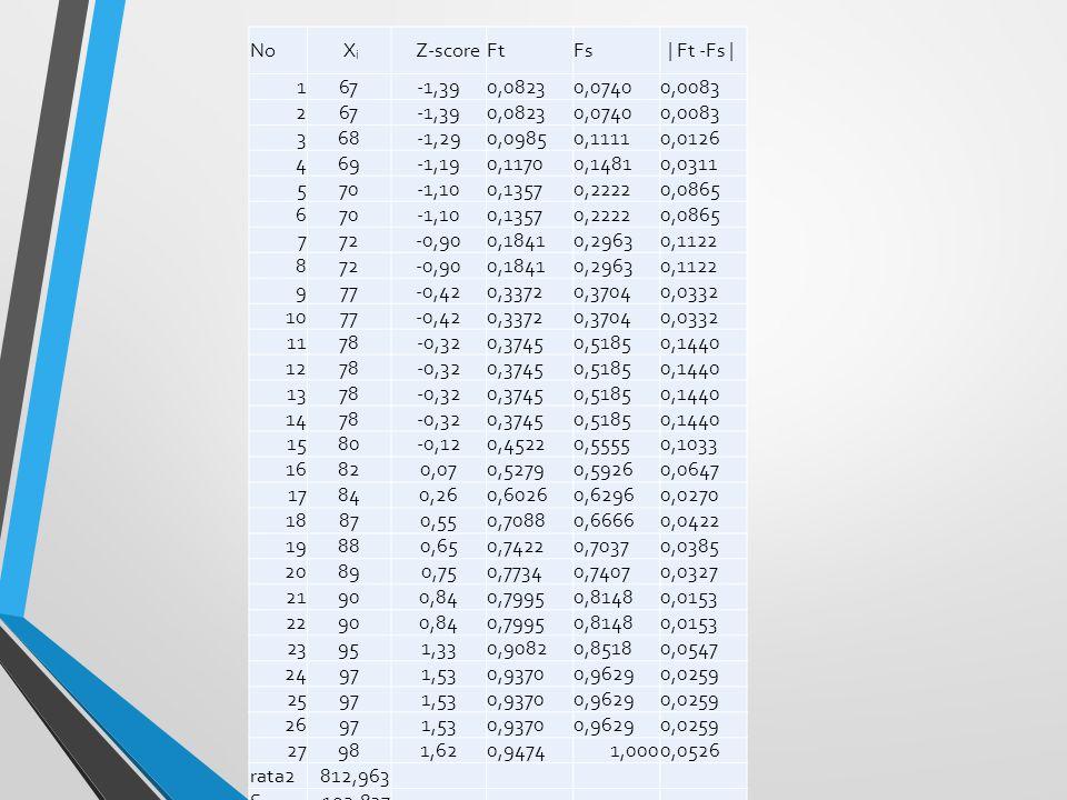 No X i Z-scoreFtFs | Ft -Fs | 167-1,390,08230,07400,0083 267-1,390,08230,07400,0083 368-1,290,09850,11110,0126 469-1,190,11700,14810,0311 570-1,100,13