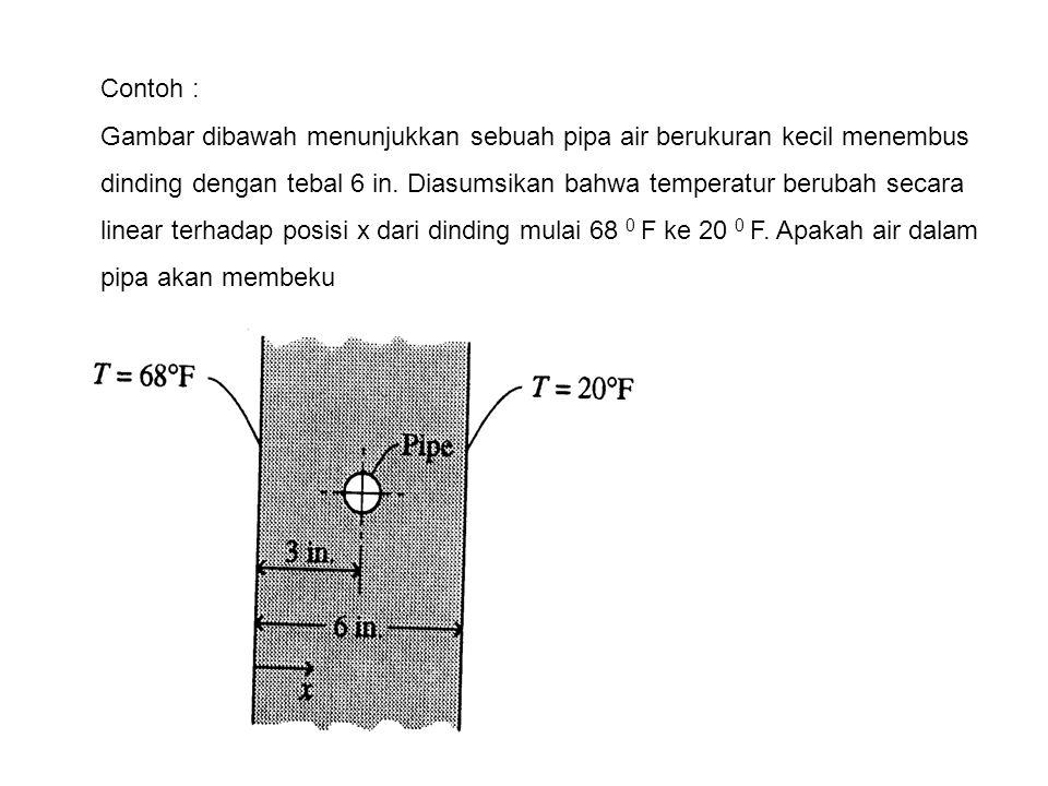 Contoh : Gambar dibawah menunjukkan sebuah pipa air berukuran kecil menembus dinding dengan tebal 6 in. Diasumsikan bahwa temperatur berubah secara li