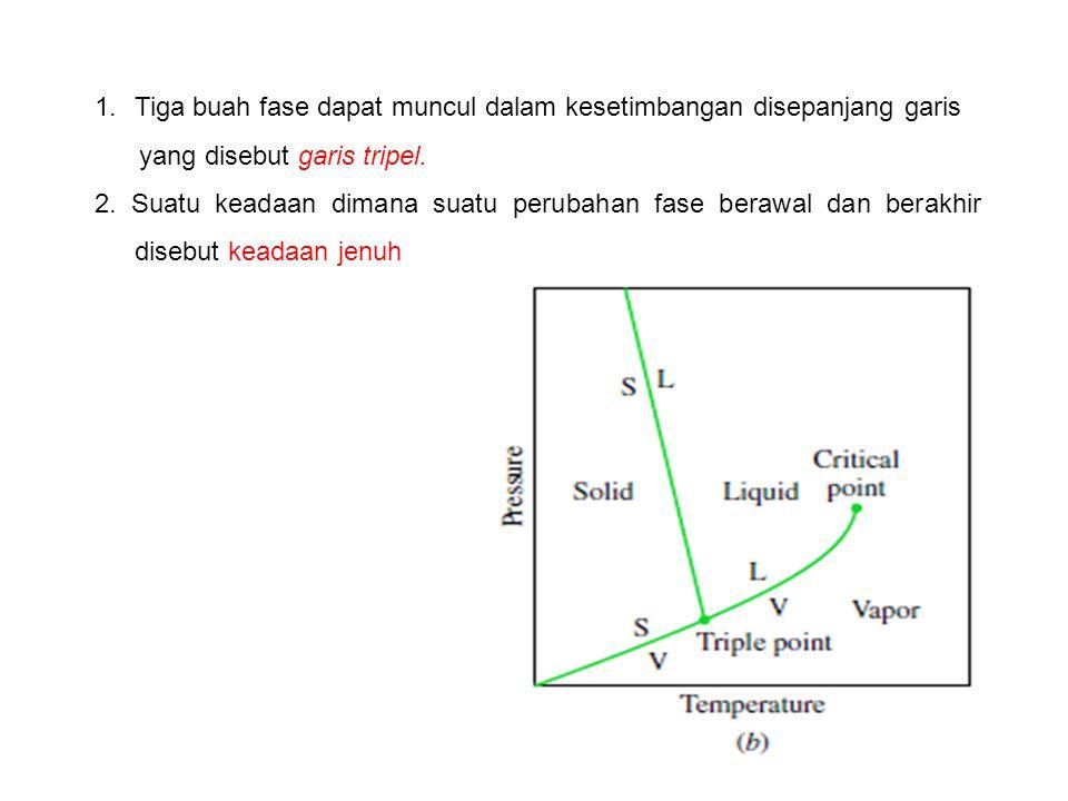 1.Tiga buah fase dapat muncul dalam kesetimbangan disepanjang garis yang disebut garis tripel. 2. Suatu keadaan dimana suatu perubahan fase berawal da
