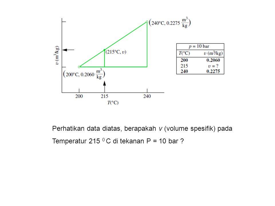 Perhatikan data diatas, berapakah v (volume spesifik) pada Temperatur 215 0 C di tekanan P = 10 bar ?
