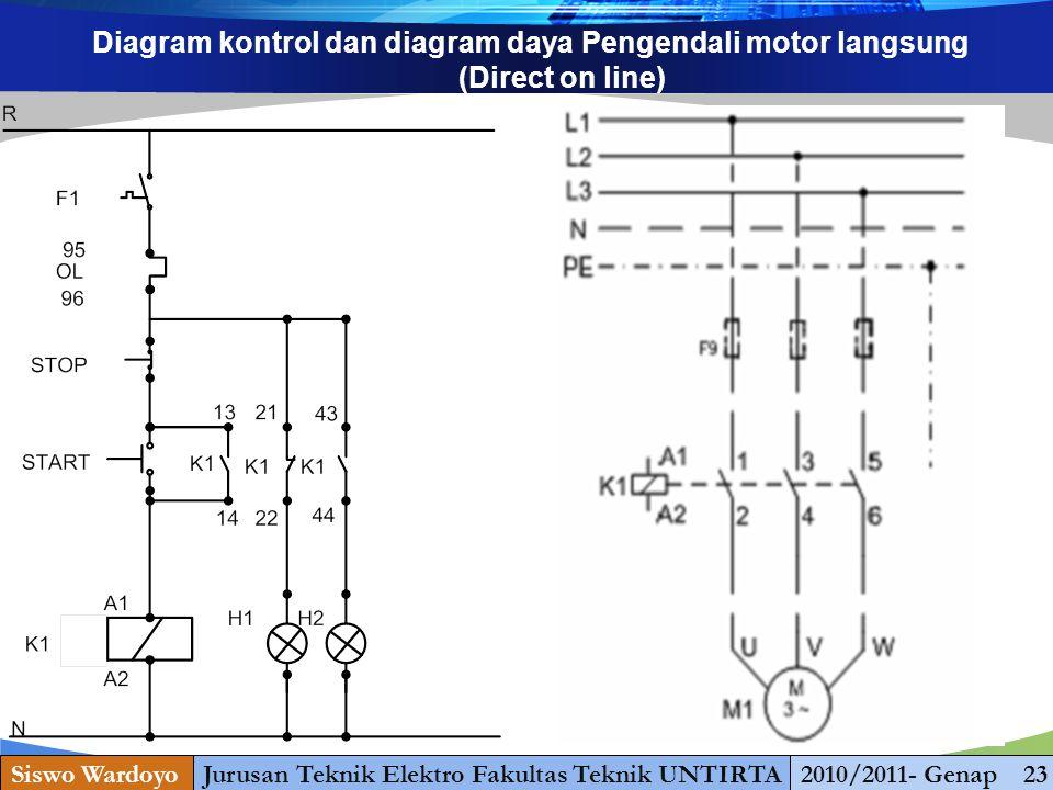 www.themegallery.com Diagram kontrol dan diagram daya Pengendali motor langsung (Direct on line) Siswo WardoyoJurusan Teknik Elektro Fakultas Teknik UNTIRTA2010/2011- Genap 23