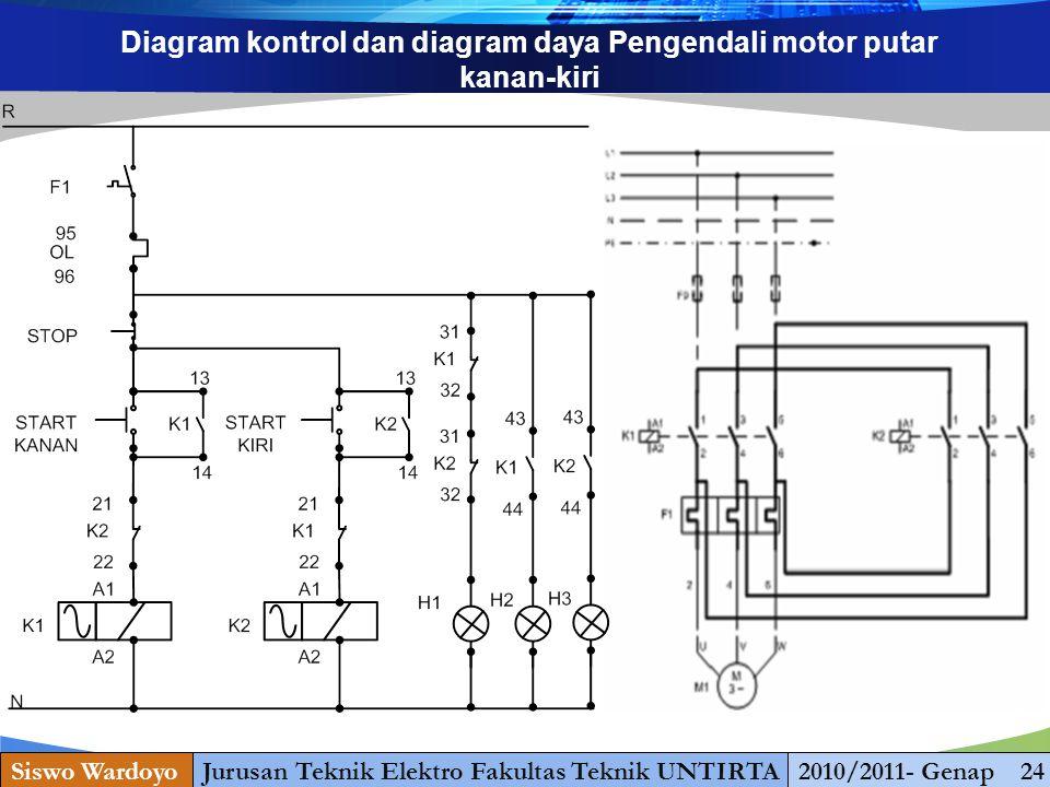 www.themegallery.com Diagram kontrol dan diagram daya Pengendali motor putar kanan-kiri Siswo WardoyoJurusan Teknik Elektro Fakultas Teknik UNTIRTA201