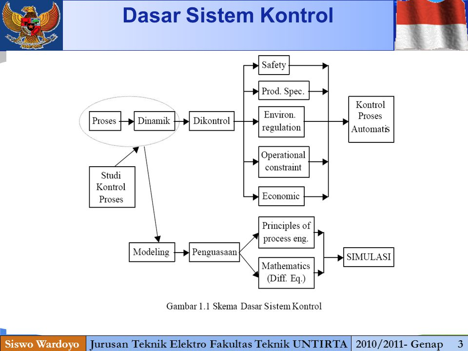 www.themegallery.com Diagram kontrol dan diagram daya Pengendali motor putar kanan-kiri Siswo WardoyoJurusan Teknik Elektro Fakultas Teknik UNTIRTA2010/2011- Genap 24