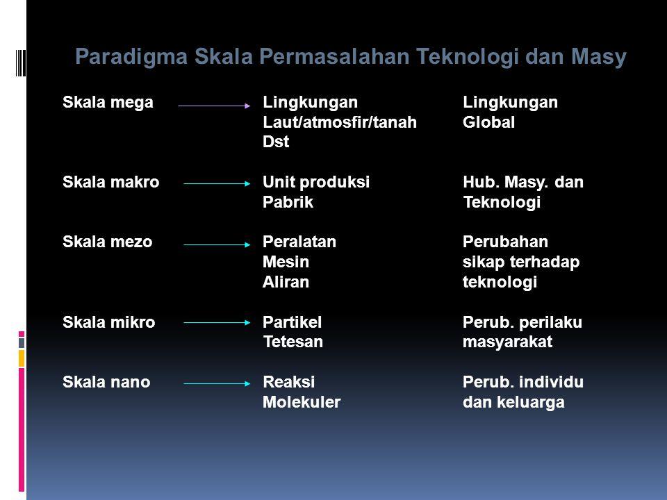 Paradigma Skala Permasalahan Teknologi dan Masy Skala megaLingkungan Lingkungan Laut/atmosfir/tanahGlobal Dst Skala makroUnit produksiHub. Masy. dan P
