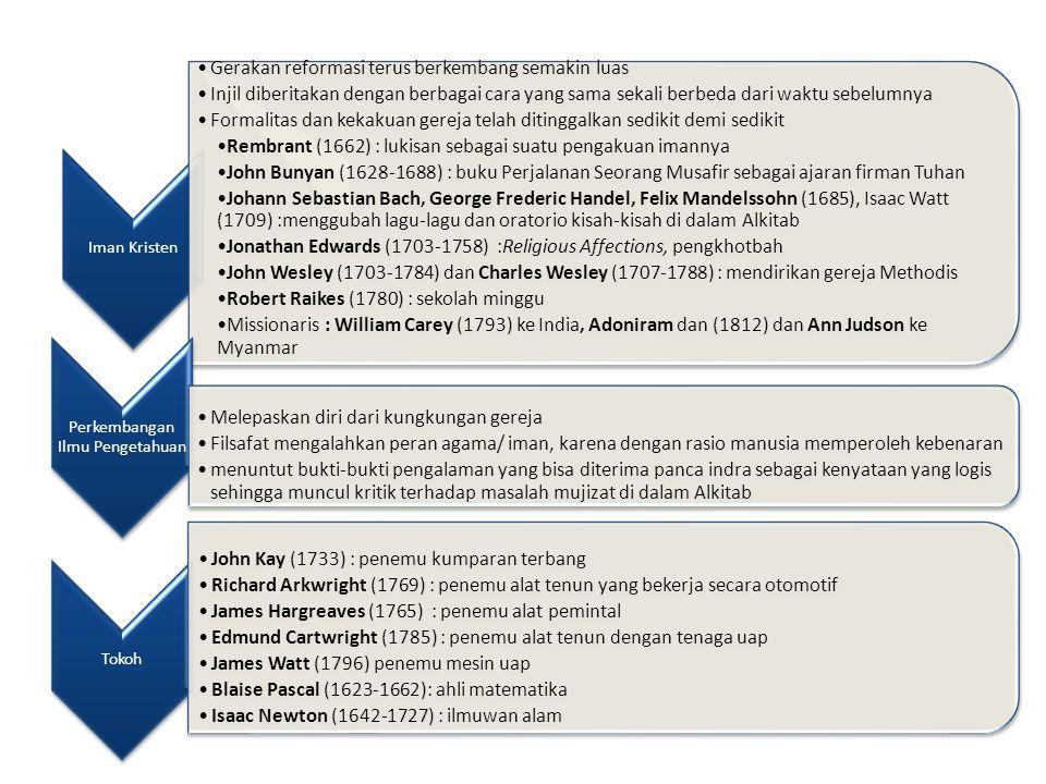 Iman Kristen Gerakan reformasi terus berkembang semakin luas Injil diberitakan dengan berbagai cara yang sama sekali berbeda dari waktu sebelumnya Formalitas dan kekakuan gereja telah ditinggalkan sedikit demi sedikit Rembrant (1662) : lukisan sebagai suatu pengakuan imannya John Bunyan (1628-1688) : buku Perjalanan Seorang Musafir sebagai ajaran firman Tuhan Johann Sebastian Bach, George Frederic Handel, Felix Mandelssohn (1685), Isaac Watt (1709) :menggubah lagu-lagu dan oratorio kisah-kisah di dalam Alkitab Jonathan Edwards (1703-1758) :Religious Affections, pengkhotbah John Wesley (1703-1784) dan Charles Wesley (1707-1788) : mendirikan gereja Methodis Robert Raikes (1780) : sekolah minggu Missionaris : William Carey (1793) ke India, Adoniram dan (1812) dan Ann Judson ke Myanmar Perkembangan Ilmu Pengetahuan Melepaskan diri dari kungkungan gereja Filsafat mengalahkan peran agama/ iman, karena dengan rasio manusia memperoleh kebenaran menuntut bukti-bukti pengalaman yang bisa diterima panca indra sebagai kenyataan yang logis sehingga muncul kritik terhadap masalah mujizat di dalam Alkitab Tokoh John Kay (1733) : penemu kumparan terbang Richard Arkwright (1769) : penemu alat tenun yang bekerja secara otomotif James Hargreaves (1765) : penemu alat pemintal Edmund Cartwright (1785) : penemu alat tenun dengan tenaga uap James Watt (1796) penemu mesin uap Blaise Pascal (1623-1662): ahli matematika Isaac Newton (1642-1727) : ilmuwan alam