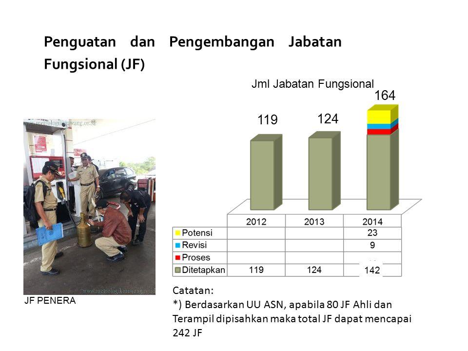 Catatan: *) Berdasarkan UU ASN, apabila 80 JF Ahli dan Terampil dipisahkan maka total JF dapat mencapai 242 JF 164 Penguatan dan Pengembangan Jabatan
