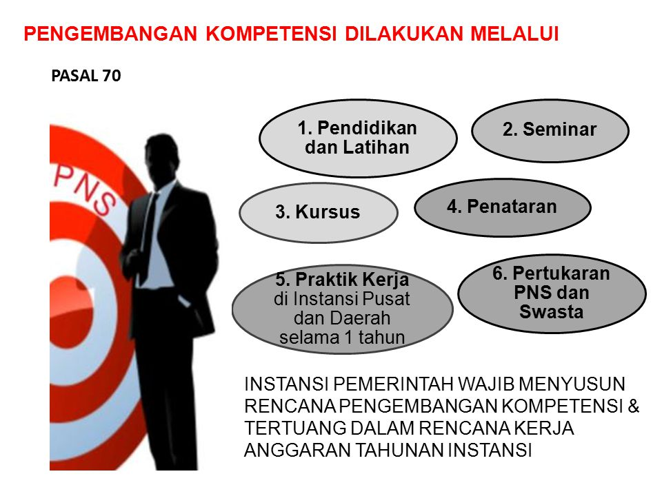 PENGEMBANGAN KOMPETENSI DILAKUKAN MELALUI 2. Seminar 3. Kursus 5. Praktik Kerja di Instansi Pusat dan Daerah selama 1 tahun 4. Penataran 1. Pendidikan