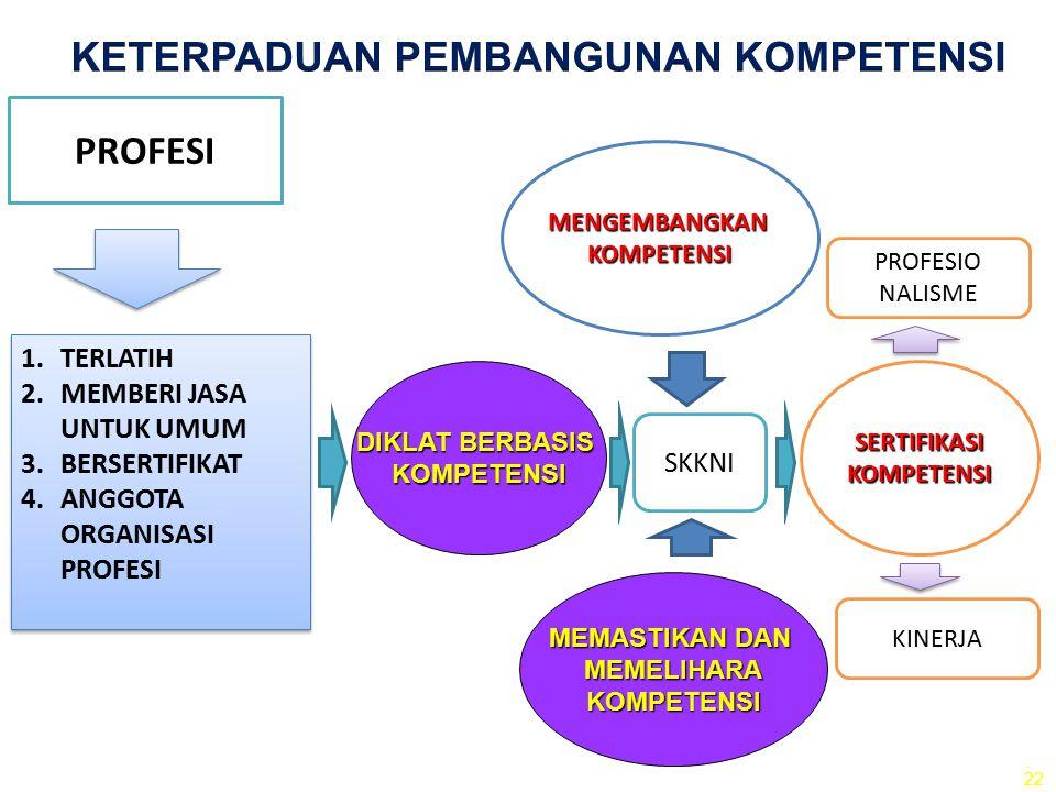 DIKLAT BERBASIS KOMPETENSI 1.TERLATIH 2.MEMBERI JASA UNTUK UMUM 3.BERSERTIFIKAT 4.ANGGOTA ORGANISASI PROFESI 1.TERLATIH 2.MEMBERI JASA UNTUK UMUM 3.BE