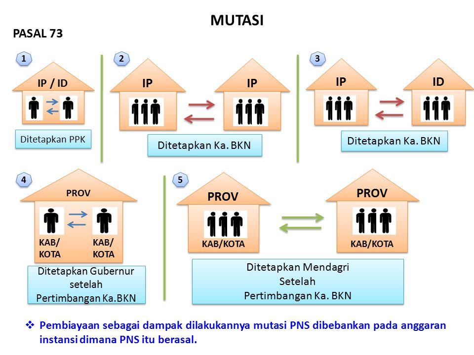 MUTASI IP / ID Ditetapkan PPK IP ID Ditetapkan Ka. BKN PROV KAB/ KOTA KAB/ KOTA Ditetapkan Gubernur setelah Pertimbangan Ka.BKN Ditetapkan Gubernur se