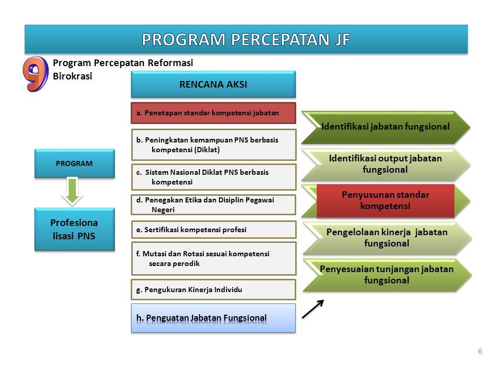 Program Percepatan Reformasi Birokrasi PROGRAM RENCANA AKSI Profesiona lisasi PNS a. Penetapan standar kompetensi jabatan b. Peningkatan kemampuan PNS