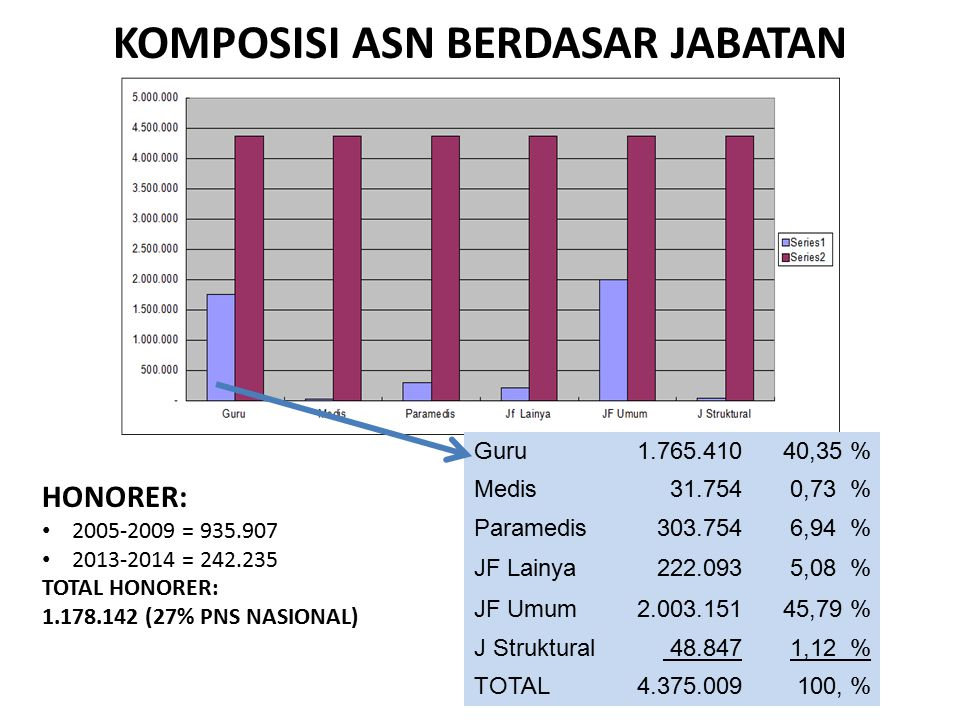 KOMPOSISI ASN BERDASAR JABATAN Guru 1.765.41040,35 % Medis 31.7540,73 % Paramedis 303.7546,94 % JF Lainya 222.0935,08 % JF Umum 2.003.15145,79 % J Str