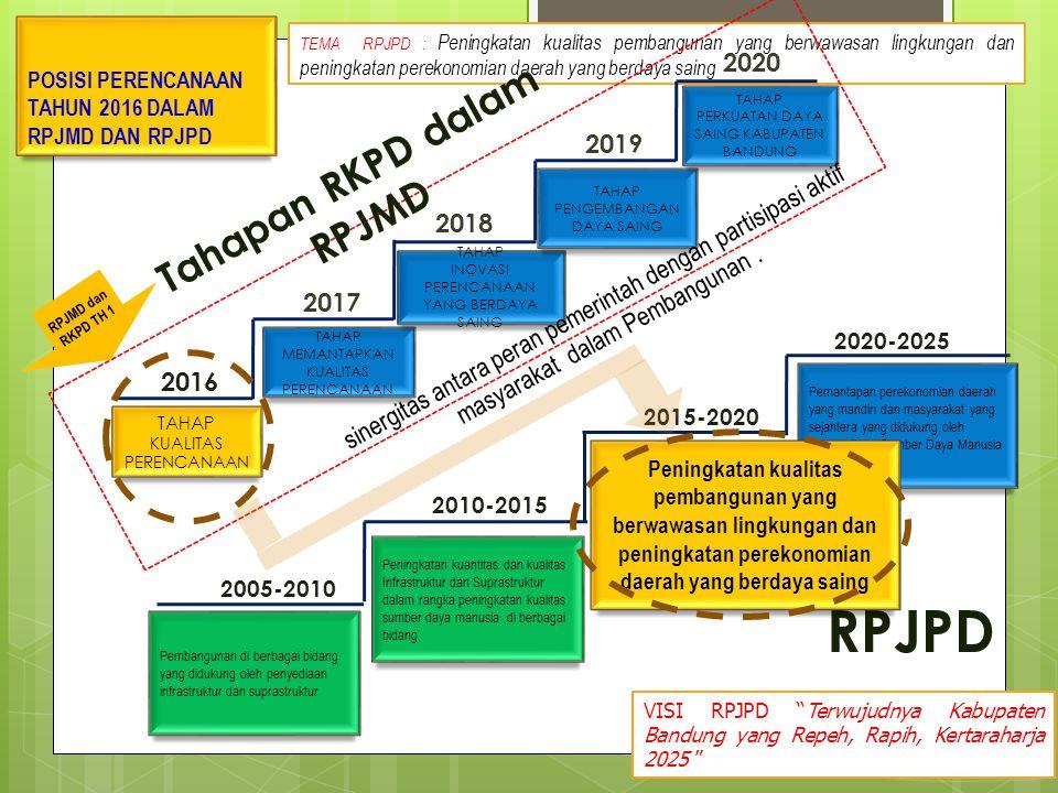 TEMA RPJPD : Peningkatan kualitas pembangunan yang berwawasan lingkungan dan peningkatan perekonomian daerah yang berdaya saing POSISI PERENCANAAN TAH