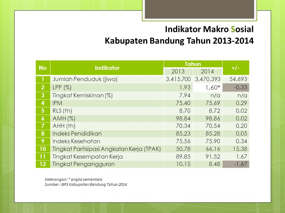 Indikator Makro Ekonomi Kabupaten BandungTahun 2013-2014 No.Indikator Tahun +/- 20132014 1 LPE (%)5,965,92-0,04 2 Inflasi PDRB (%)6,936,50-0,43 3 PDRB ADHB (juta rupiah)64.660.447,4472.945.347,608.284.900,16 4 PDRB ADHK (juta rupiah)25.899.449,7327.435.715,401.536.265,67 5 PDRB/KAP (ADHB)18.987,2021.019,362.032,16 6 PDRB/KAP (ADHK)7.605,247.905,65300,41 7 Daya Beli (ribuan rupiah)643,090645,1102,02 8 Indeks Daya Beli65,4265,890,47 Sumber : BPS Kabupaten Bandung Tahun 2014
