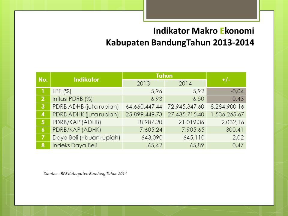 Indikator Makro Ekonomi Kabupaten BandungTahun 2013-2014 No.Indikator Tahun +/- 20132014 1 LPE (%)5,965,92-0,04 2 Inflasi PDRB (%)6,936,50-0,43 3 PDRB
