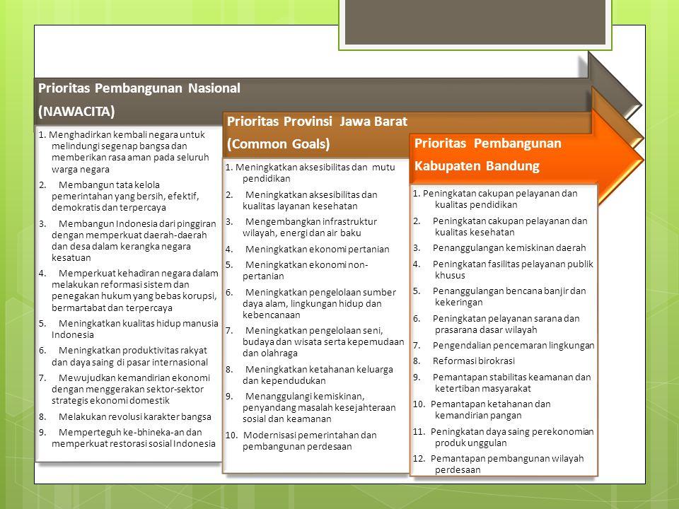 TEMATIK KEWILAYAHAN RPJMD PROV JABAR TAHUN 2013 - 2018 1.Belum representatif potensi yang prospektif.