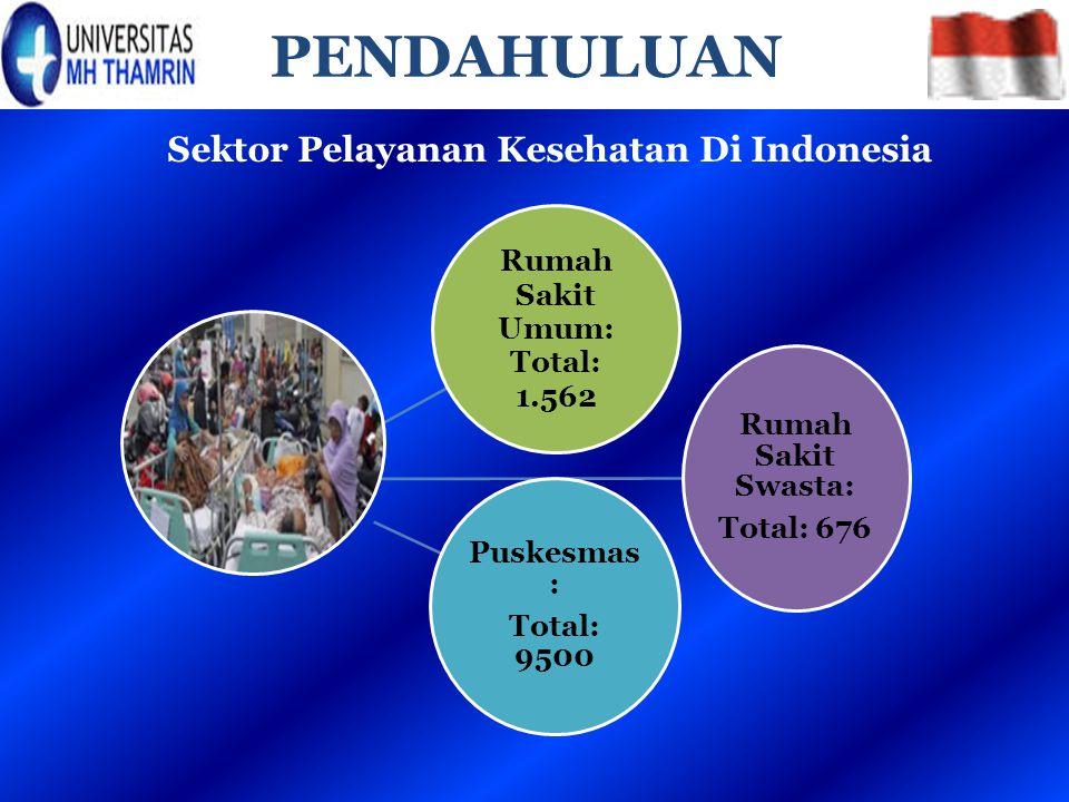 PENDAHULUAN Rumah Sakit Umum: Total: 1.562 Rumah Sakit Swasta: Total: 676 Puskesmas : Total: 9500 Sektor Pelayanan Kesehatan Di Indonesia