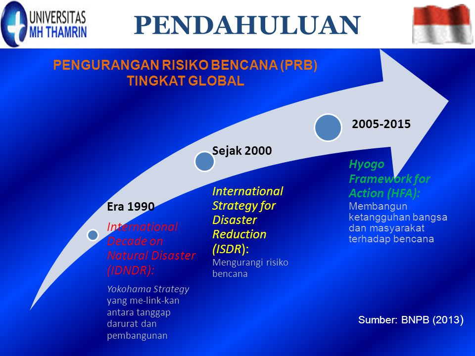 Era 1990 International Decade on Natural Disaster (IDNDR): Yokohama Strategy yang me-link-kan antara tanggap darurat dan pembangunan Sejak 2000 Intern