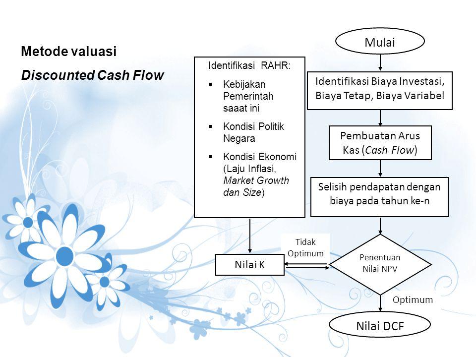 Optimum Tidak Optimum Mulai Identifikasi Biaya Investasi, Biaya Tetap, Biaya Variabel Nilai DCF Pembuatan Arus Kas (Cash Flow) Selisih pendapatan deng