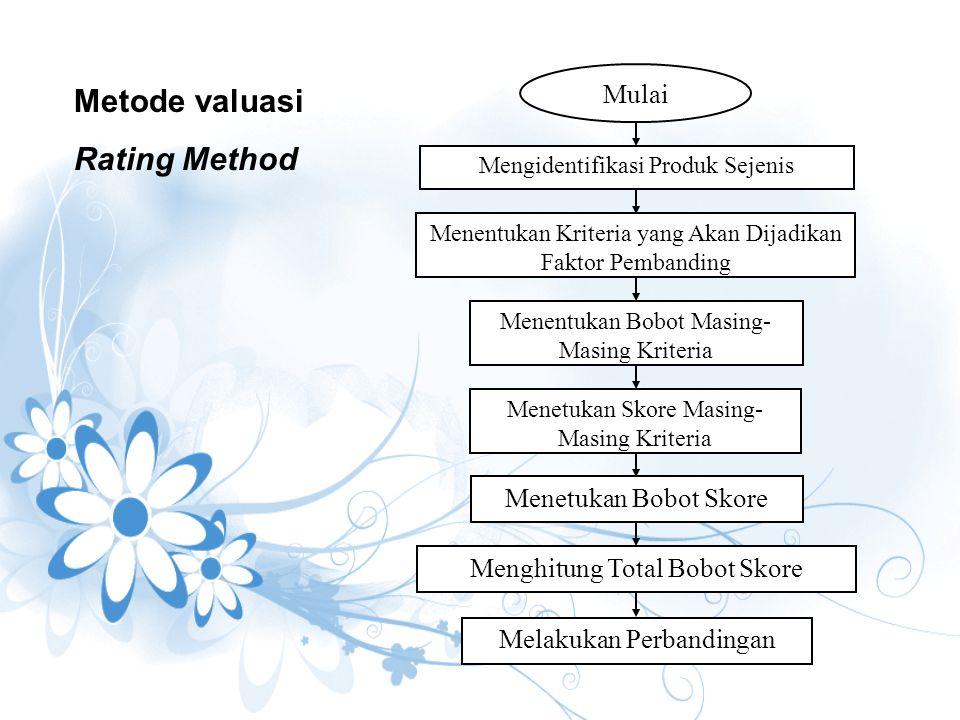 Metode valuasi Rating Method Mulai Mengidentifikasi Produk Sejenis Menentukan Kriteria yang Akan Dijadikan Faktor Pembanding Menentukan Bobot Masing-