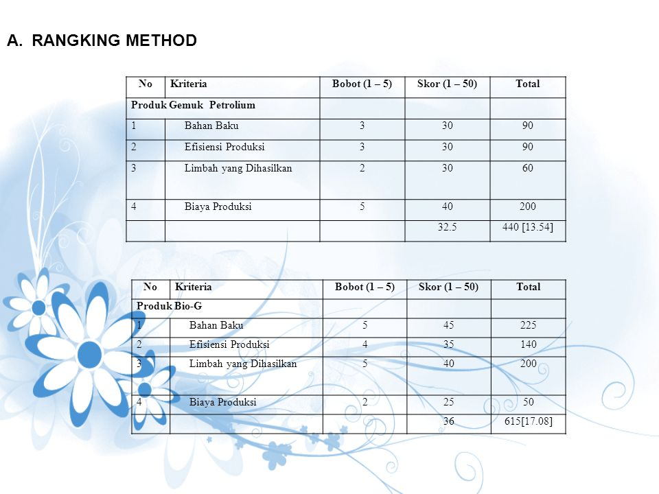 NoKriteriaBobot (1 – 5)Skor (1 – 50)Total Produk Bio-G 1Bahan Baku545225 2Efisiensi Produksi435140 3Limbah yang Dihasilkan540200 4Biaya Produksi22550