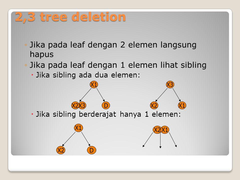 2,3 tree deletion ◦Jika pada leaf dengan 2 elemen langsung hapus ◦Jika pada leaf dengan 1 elemen lihat sibling  Jika sibling ada dua elemen:  Jika s