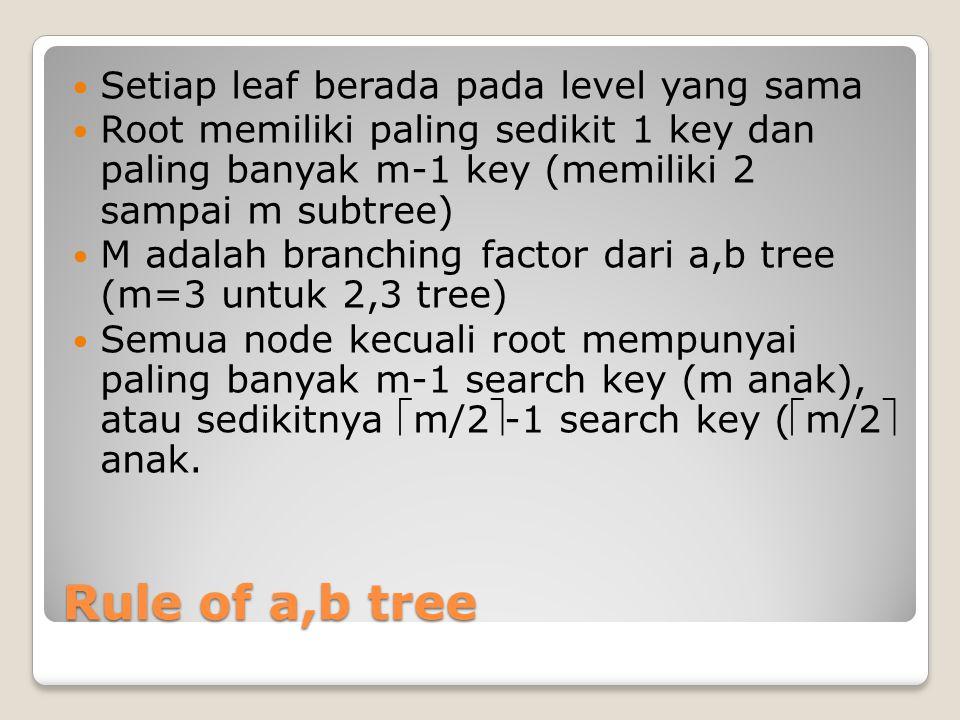 Rule of a,b tree Setiap leaf berada pada level yang sama Root memiliki paling sedikit 1 key dan paling banyak m-1 key (memiliki 2 sampai m subtree) M