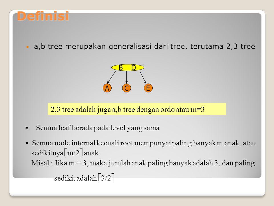 Definisi a,b tree merupakan generalisasi dari tree, terutama 2,3 tree B D ACE 2,3 tree adalah juga a,b tree dengan ordo atau m=3 Semua leaf berada pad
