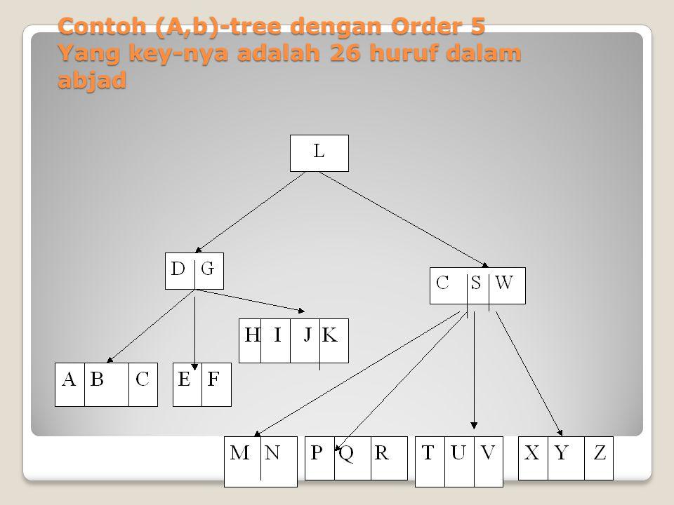 Contoh (A,b)-tree dengan Order 5 Yang key-nya adalah 26 huruf dalam abjad