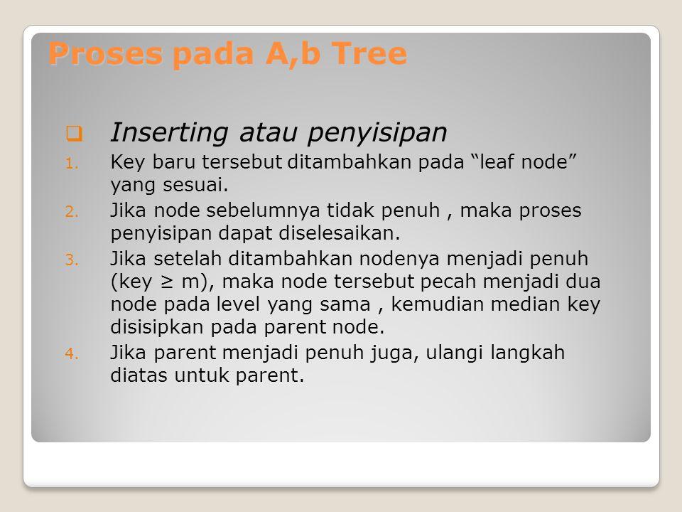 "Proses pada A,b Tree  Inserting atau penyisipan 1. Key baru tersebut ditambahkan pada ""leaf node"" yang sesuai. 2. Jika node sebelumnya tidak penuh, m"