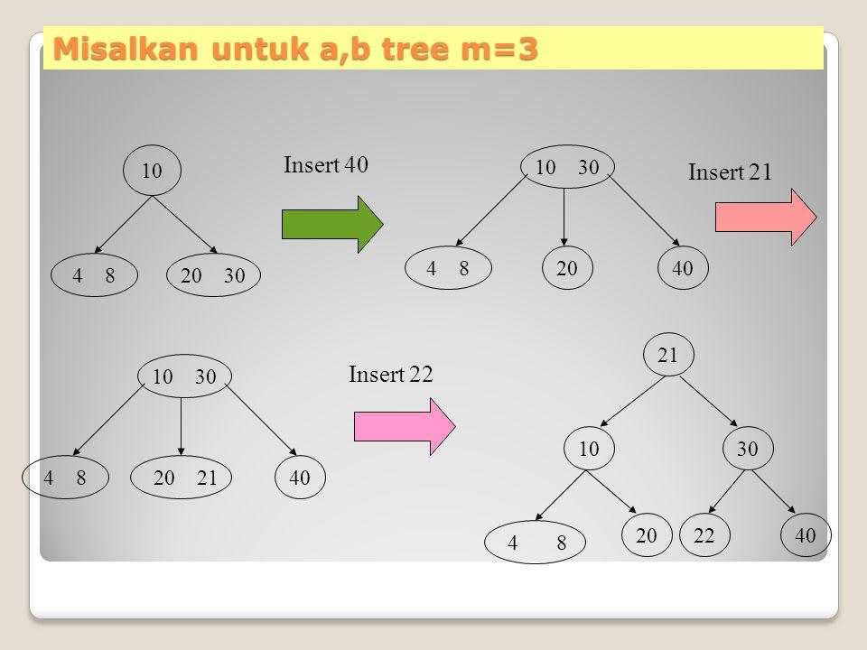 Misalkan untuk a,b tree m=3 10 4 820 30 Insert 40 404 8 10 30 20 Insert 21 404 8 10 30 20 21 Insert 22 21 1030 202240 4 8
