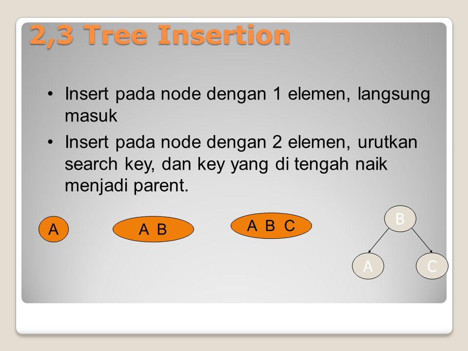 2,3 Tree Insertion Insert pada node dengan 1 elemen, langsung masuk Insert pada node dengan 2 elemen, urutkan search key, dan key yang di tengah naik