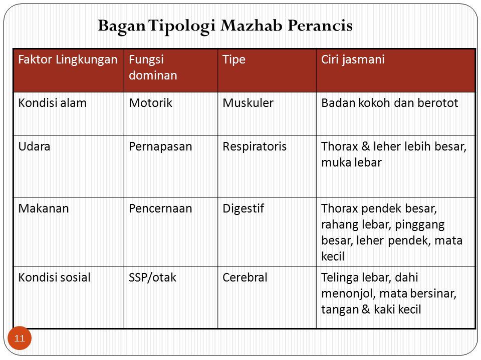 Bagan Tipologi Mazhab Perancis Faktor LingkunganFungsi dominan TipeCiri jasmani Kondisi alamMotorikMuskulerBadan kokoh dan berotot UdaraPernapasanResp