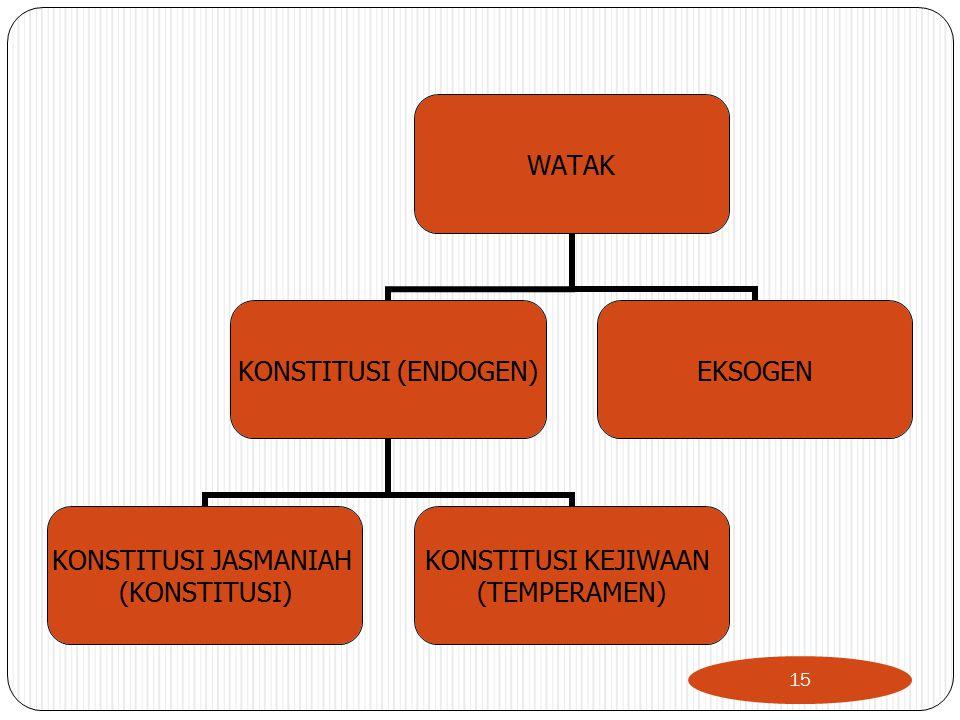 WATAK KONSTITUSI (ENDOGEN) KONSTITUSI JASMANIAH (KONSTITUSI) KONSTITUSI KEJIWAAN (TEMPERAMEN) EKSOGEN 15