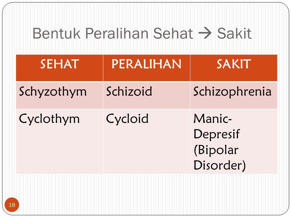 Bentuk Peralihan Sehat  Sakit SEHATPERALIHANSAKIT SchyzothymSchizoidSchizophrenia CyclothymCycloidManic- Depresif (Bipolar Disorder) 18