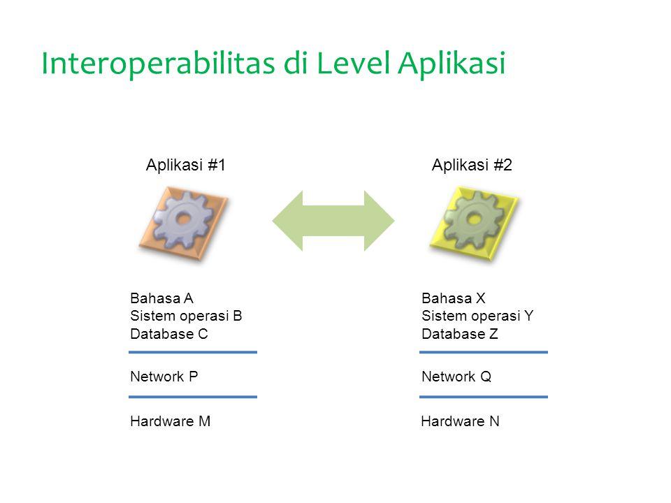 Interoperabilitas di Level Aplikasi Aplikasi #1Aplikasi #2 Bahasa A Sistem operasi B Database C Bahasa X Sistem operasi Y Database Z Network PNetwork Q Hardware MHardware N