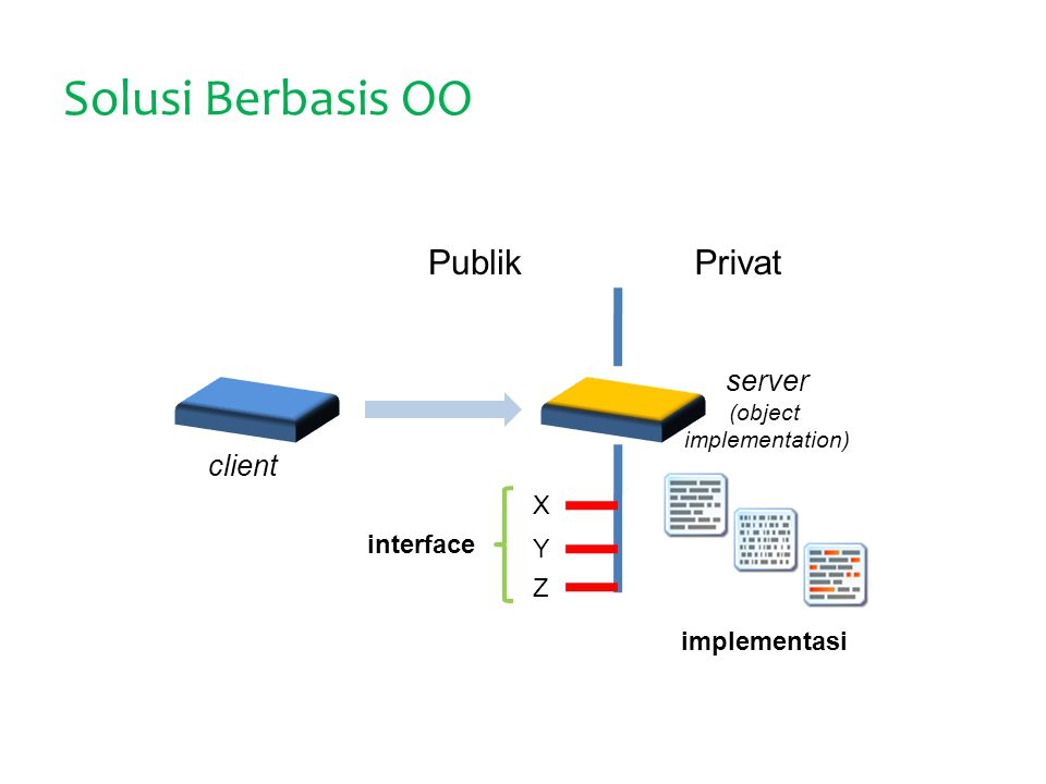 Solusi Berbasis OO X Y Z interface implementasi PublikPrivat server (object implementation) client