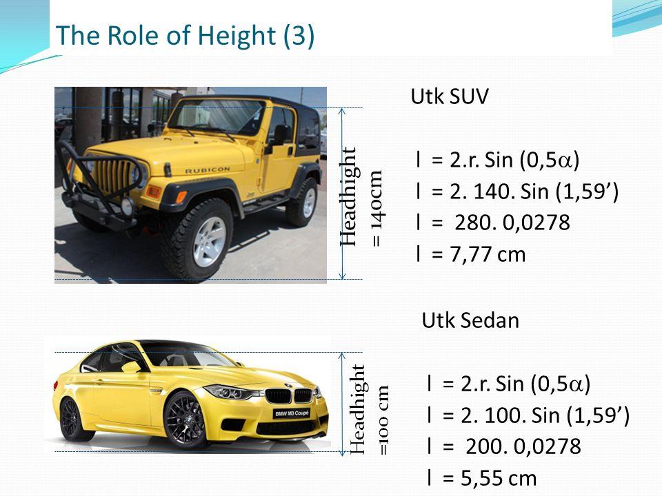 The Role of Height (3) Headhight =100 cm Headhight = 140cm Utk SUV l = 2.r.