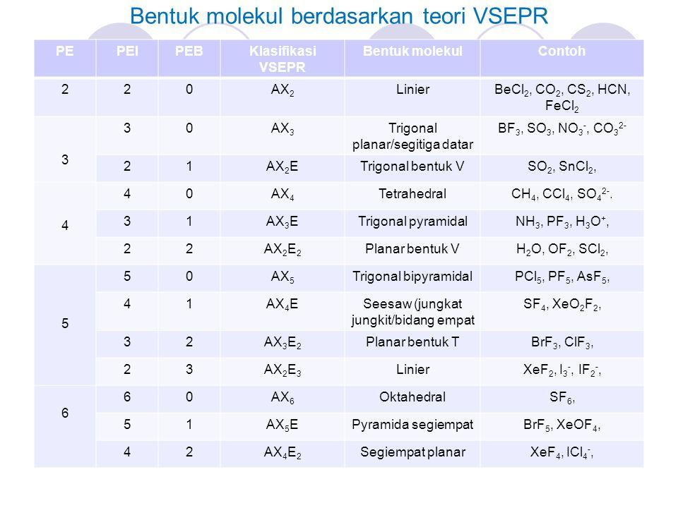 Bentuk molekul berdasarkan teori VSEPR PEPEIPEBKlasifikasi VSEPR Bentuk molekulContoh 220AX 2 LinierBeCl 2, CO 2, CS 2, HCN, FeCl 2 3 30AX 3 Trigonal planar/segitiga datar BF 3, SO 3, NO 3 -, CO 3 2- 21AX 2 ETrigonal bentuk VSO 2, SnCl 2, 4 40AX 4 TetrahedralCH 4, CCl 4, SO 4 2-.