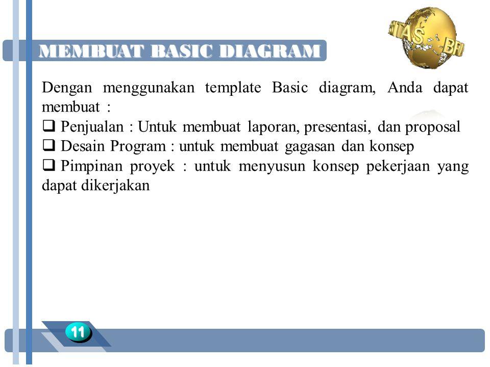 MEMBUAT BASIC DIAGRAM 1111 Dengan menggunakan template Basic diagram, Anda dapat membuat :  Penjualan : Untuk membuat laporan, presentasi, dan proposal  Desain Program : untuk membuat gagasan dan konsep  Pimpinan proyek : untuk menyusun konsep pekerjaan yang dapat dikerjakan