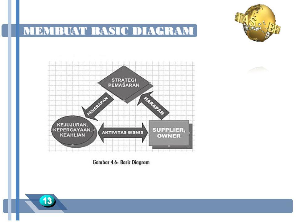 MEMBUAT BASIC DIAGRAM 1313