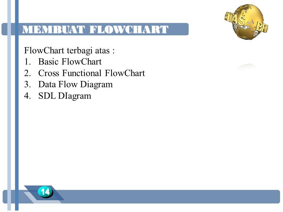 MEMBUAT FLOWCHART 1414 FlowChart terbagi atas : 1.Basic FlowChart 2.Cross Functional FlowChart 3.Data Flow Diagram 4.SDL DIagram