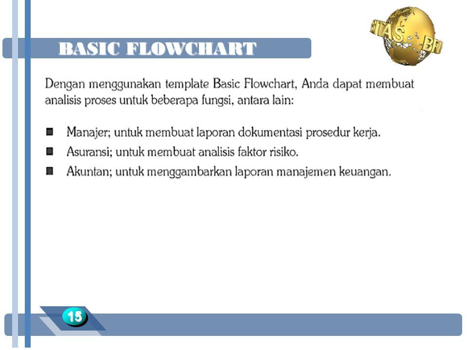 BASIC FLOWCHART 1515