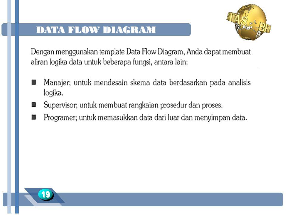 DATA FLOW DIAGRAM 1919