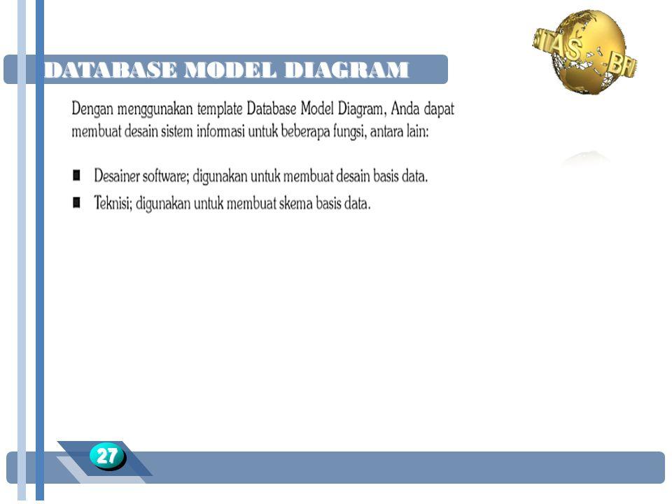 DATABASE MODEL DIAGRAM 2727