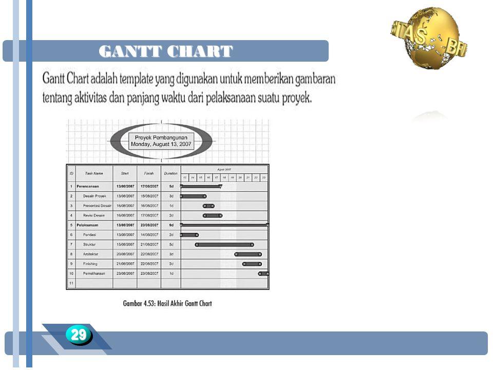 GANTT CHART 2929