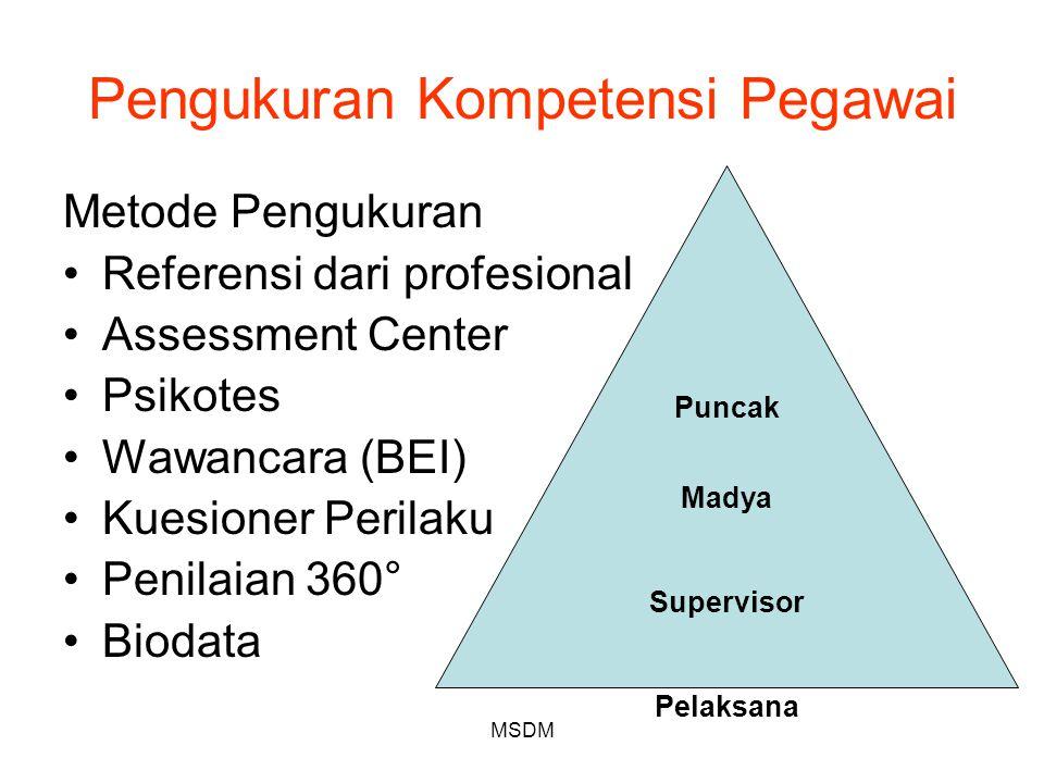 MSDM Pengukuran Kompetensi Pegawai Metode Pengukuran Referensi dari profesional Assessment Center Psikotes Wawancara (BEI) Kuesioner Perilaku Penilaia
